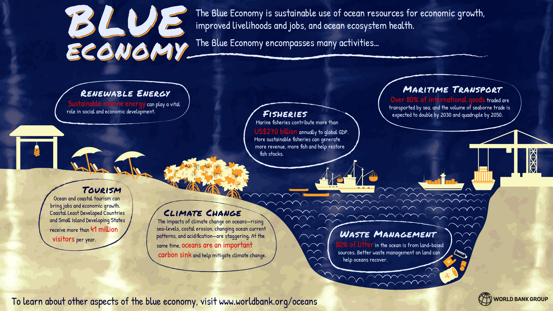 "Report of the Club of Rome 201? Chapter 3.3: ""The Blue Economy"""