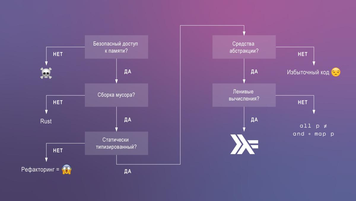 Алгоритм выбора языка программирования