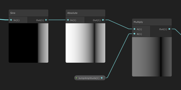 Graph absolute node