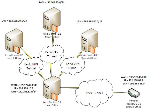 Схема организации vpn сервера isp как сделать чтобы сайт был в поисковике joomla