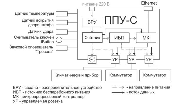 Структурная схема ППУ