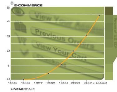 Электронная коммерция (процент в ВВП)