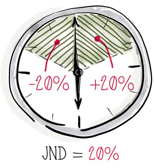 Производительность как восприятие: восприятие времени