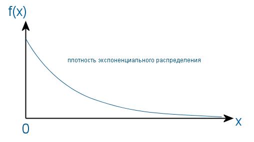 экспоненциальное распределение случайной величины