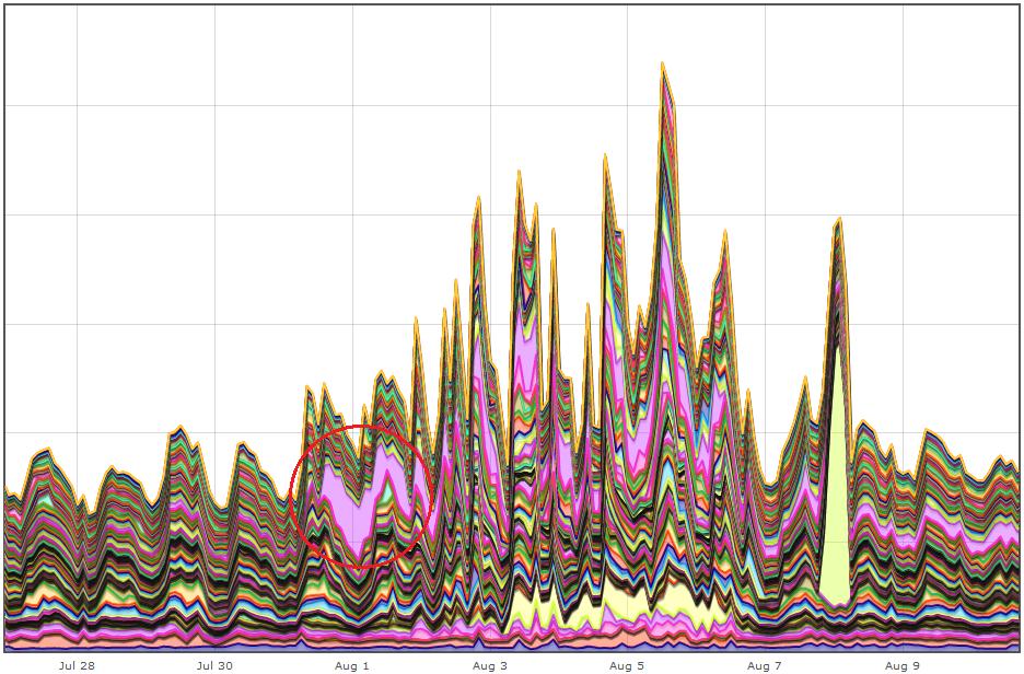 График нагрузки на кластере с детализацией по нодам