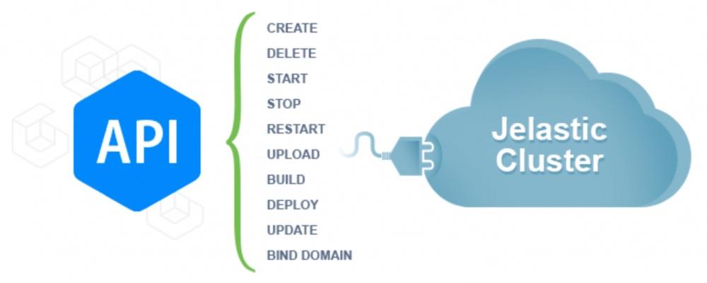 Infobox Jelastic API
