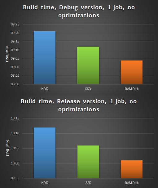 Рисунок 1. Сборка анализатора PVS-Studio, 1 поток, без оптимизаций. Сверху - сборка Debug версии, снизу - Release.