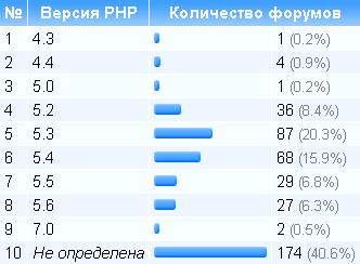 Версии PHP