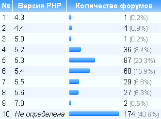Версії PHP