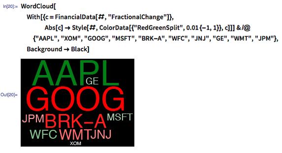 "In[20]:= WordCloud[With[{c = FinancialData[#, ""FractionalChange""]}, Abs[c] -> Style[#, ColorData[{""RedGreenSplit"", 0.01 {-1, 1}}, c]]] & /@ {""AAPL"", ""XOM"", ""GOOG"", ""MSFT"", ""BRK-A"", ""WFC"", ""JNJ"", ""GE"", ""WMT"", ""JPM""}, Background -> Black]"
