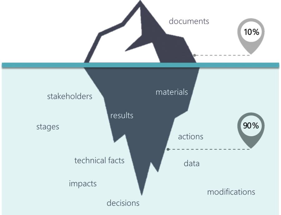 Пятнадцать полезных мелочей для электронного управления документами