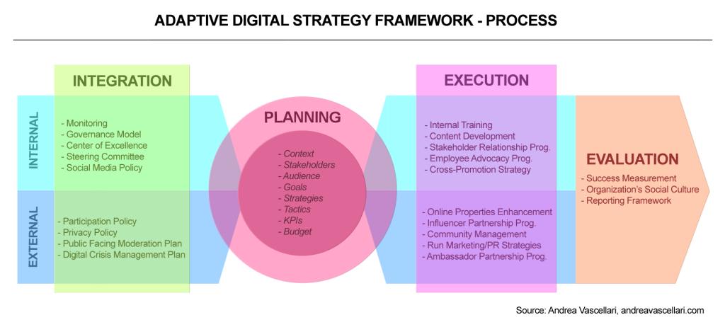 Andrea Vascellari: Adaptive Digital Strategy Framework