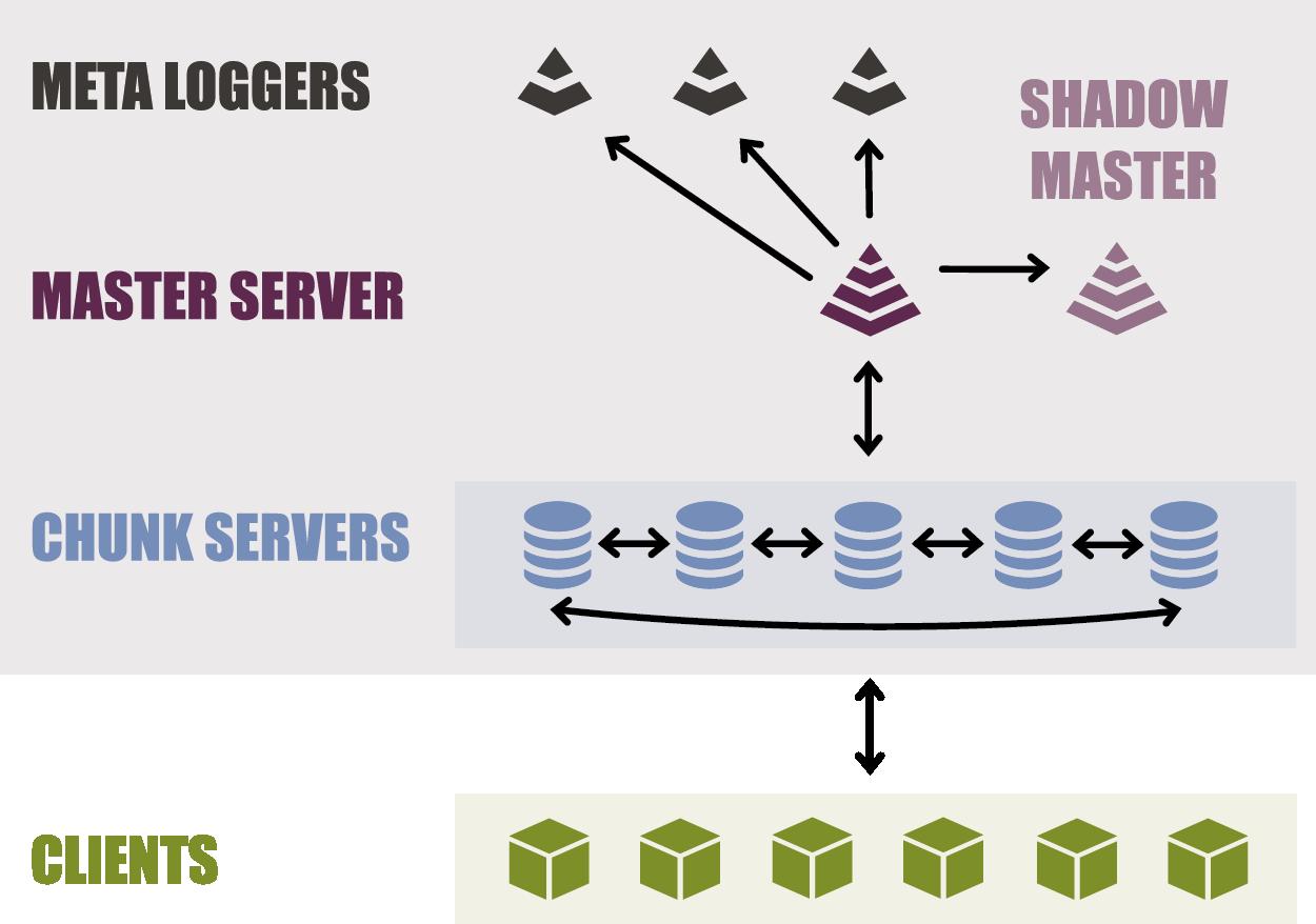 LizardFS — краткий обзор кластерной файловой системы