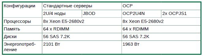 Решение Therascale OCP
