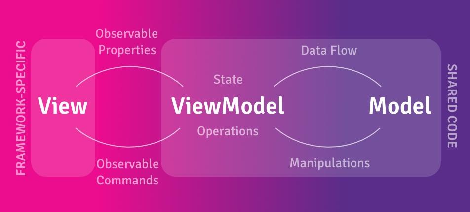 Reactive MVVM and .NET Standard