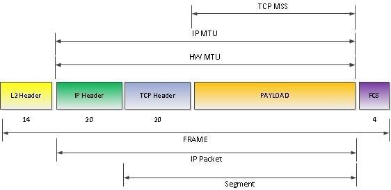 Maximum Transmission Unit (MTU). Myths and reeves — IT daily blog ...