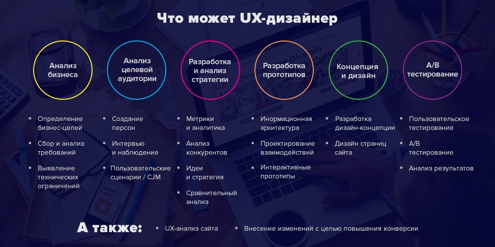 "UX-design in Russia and the CIS ""under a microscope"""