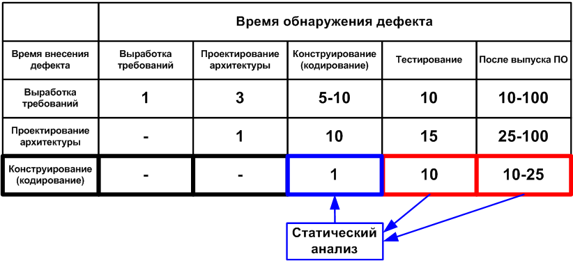 """Figure 1. The average cost of fixing defects depending on the time of their introduction and detection (data for the table are taken from the book by S. McConnell """"Perfect Code"""")."""