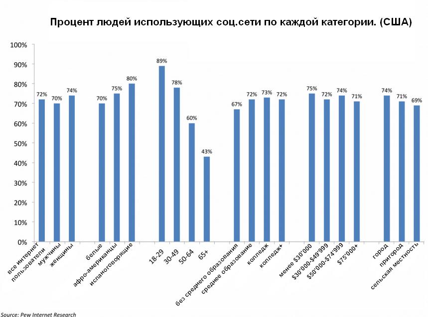 Twitter - Социальные и поведенческие факторы