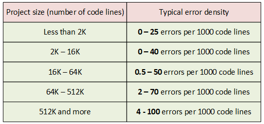 """Figure 1. Typical error density in projects of different sizes. The data is taken from Steve McConnell's book """"Code complete""""."""