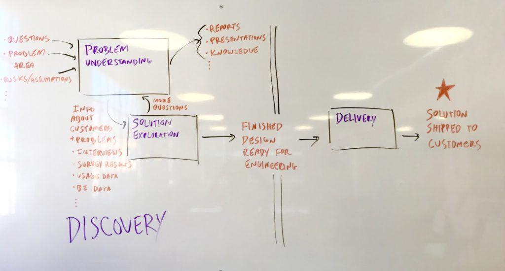 UX-стратегия. Часть 5— Дизайн с выхлопом