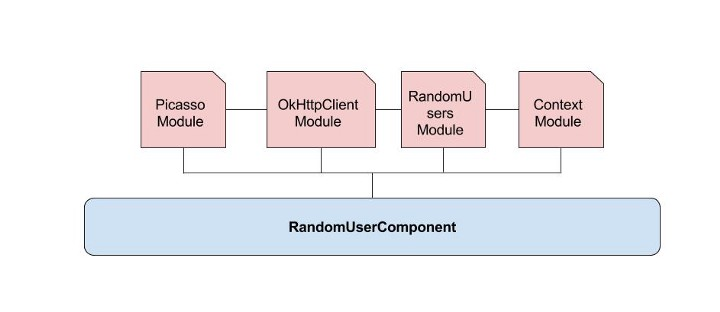 component and modules are connectes image