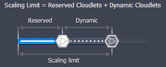 Scaling limit