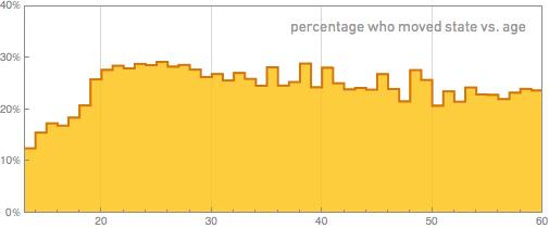 процент тех, кто переехал говорится против возраста