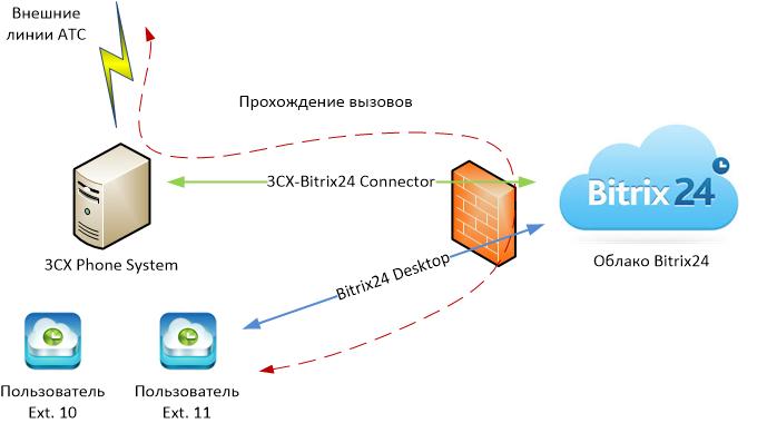 Bitrix24 sip коннектор asterisk битрикс настройка виртуальной машины