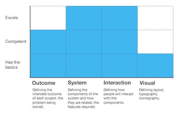 Модель навыков Intercom