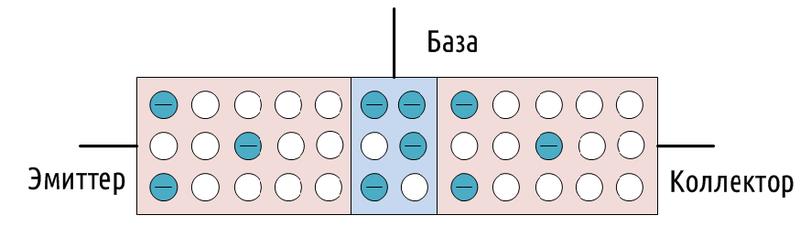 Каждый биполярный транзистор