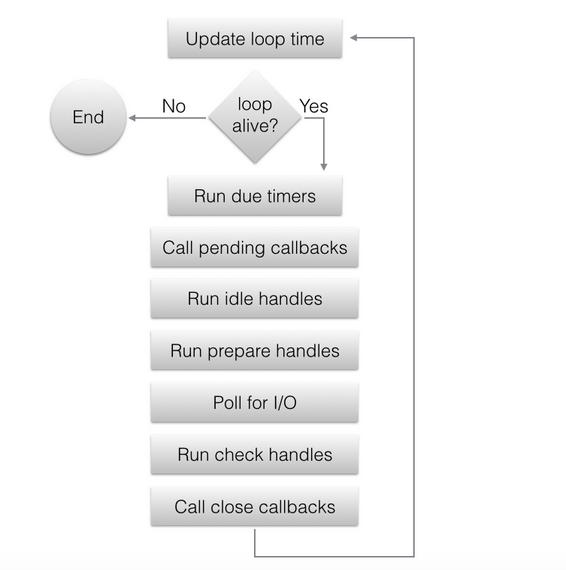 Знай свой инструмент: Event Loop в libuv / Хабр