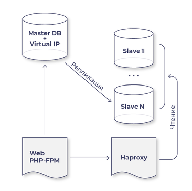 Orchestrator for MySQL: why it is impossible to build a fail-safe project without it /Cityimobil company blog /Habr