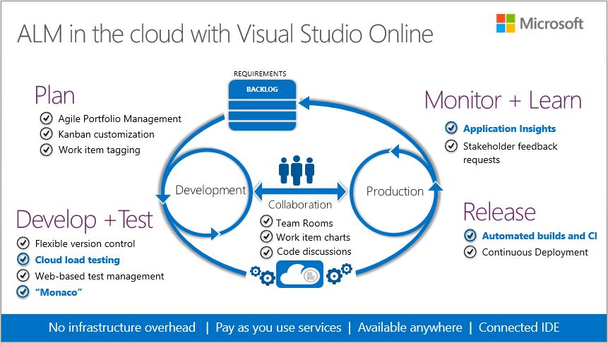 Visual Studio Online - фото 10