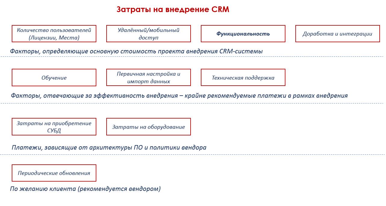 Данных в систему crm битрикс вставка формы