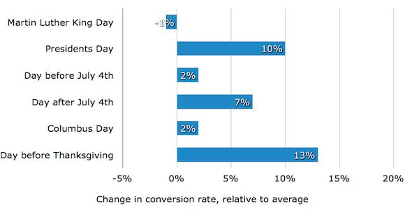 График конверсии во время праздников, когда стоит работать
