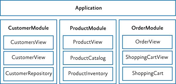 Приложение с модулями, организованными вокруг вертикального среза