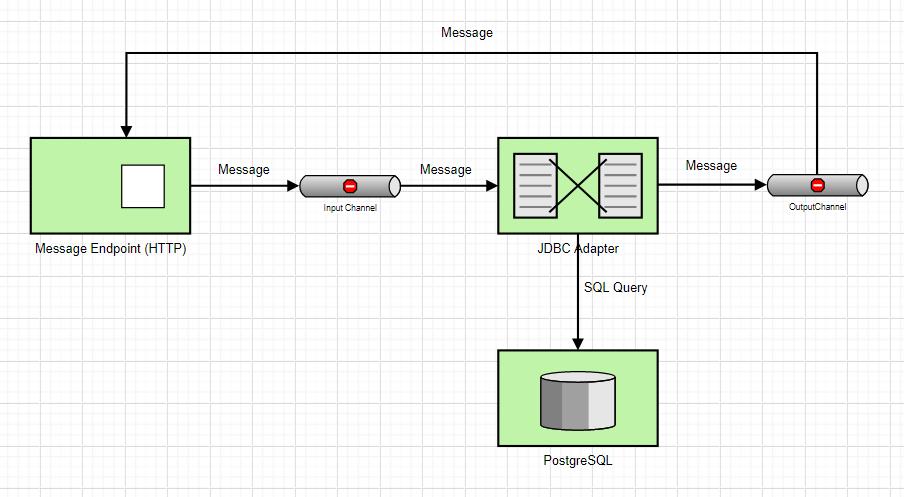 Spring Integration — динамические потоки данных