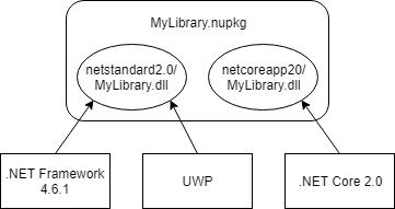 https://docs.microsoft.com/ru-ru/dotnet/standard/library-guidance/media/cross-platform-targeting/nuget-package-multiple-assemblies.png