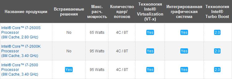 Настольные процессоры Intel Core i7 второго поколения