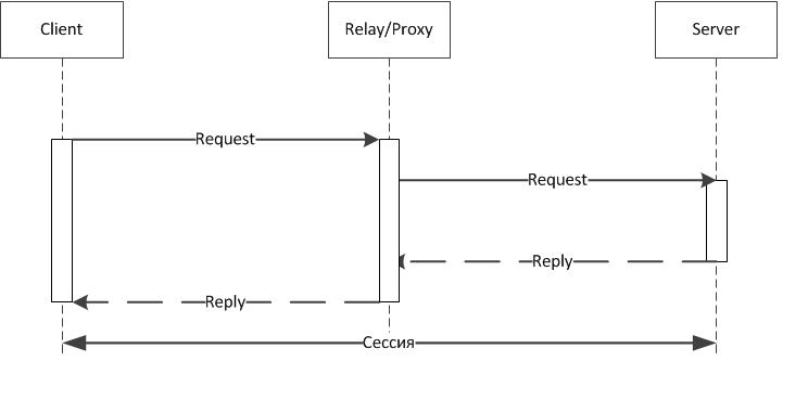 Relay\Proxy