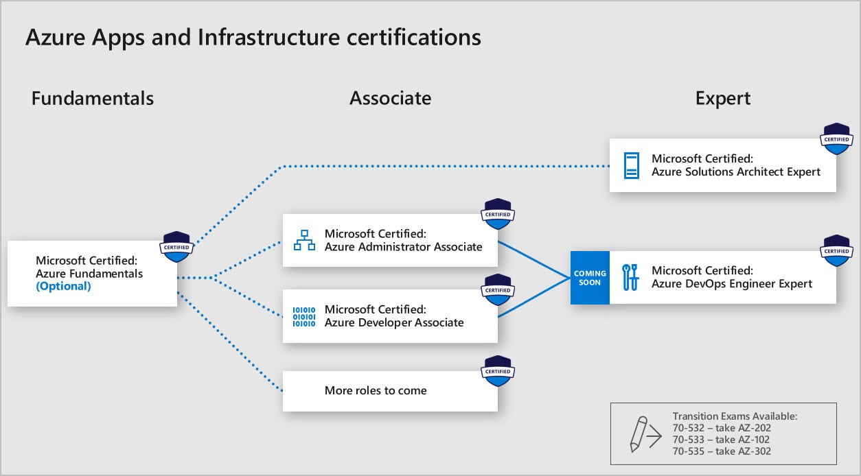 Microsoft Certification and Exam Changes / Sudo Null IT News