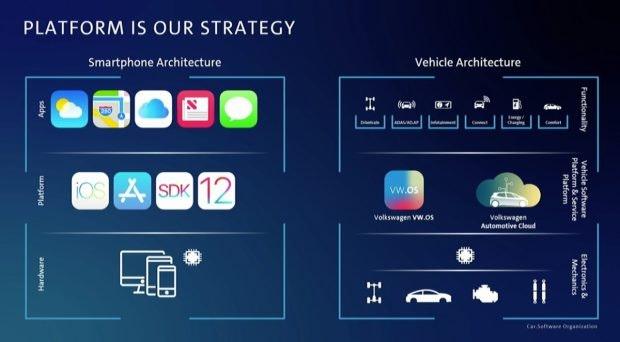 Попытка VW превратить автомобиль в мобильный телефон
