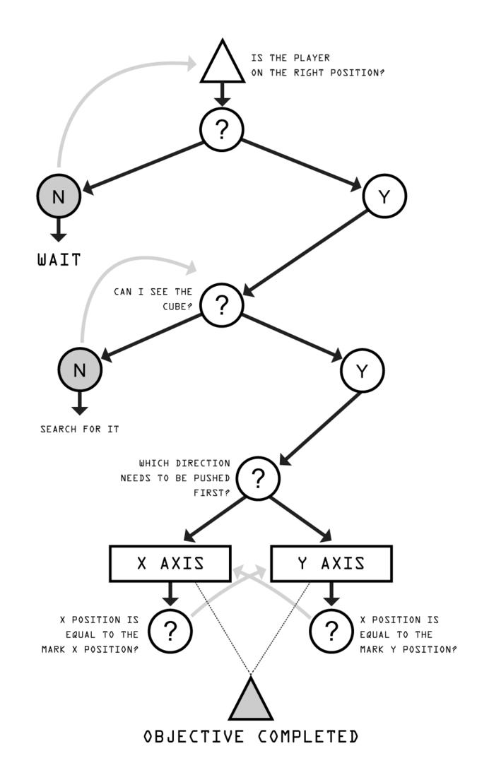 Создание простых взаимодействий ИИ с объектами окружения — IT-МИР. ПОМОЩЬ В IT-МИРЕ 2021