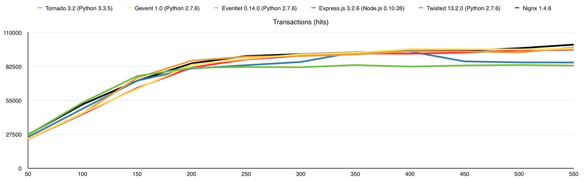 Немного тестов производительности сетевых фреймворков / Хабр