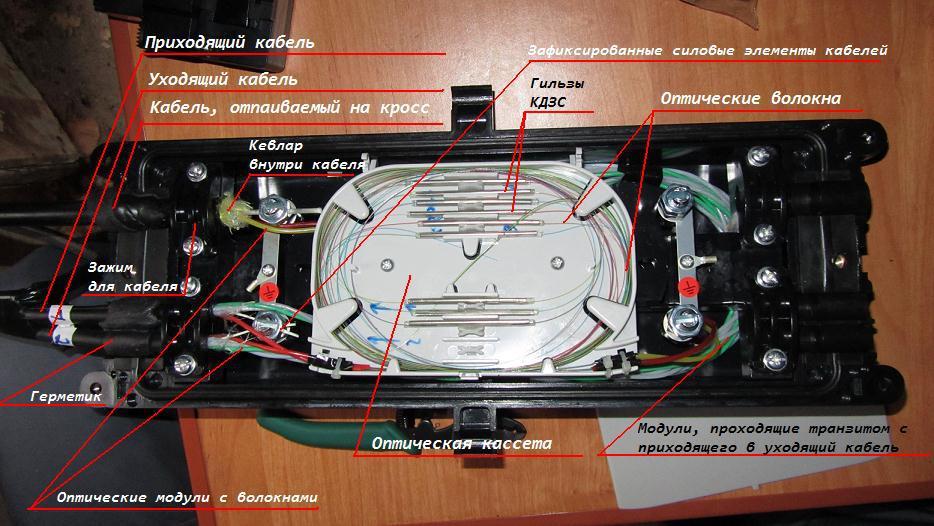 инструкция по монтажу оптической муфты - фото 9