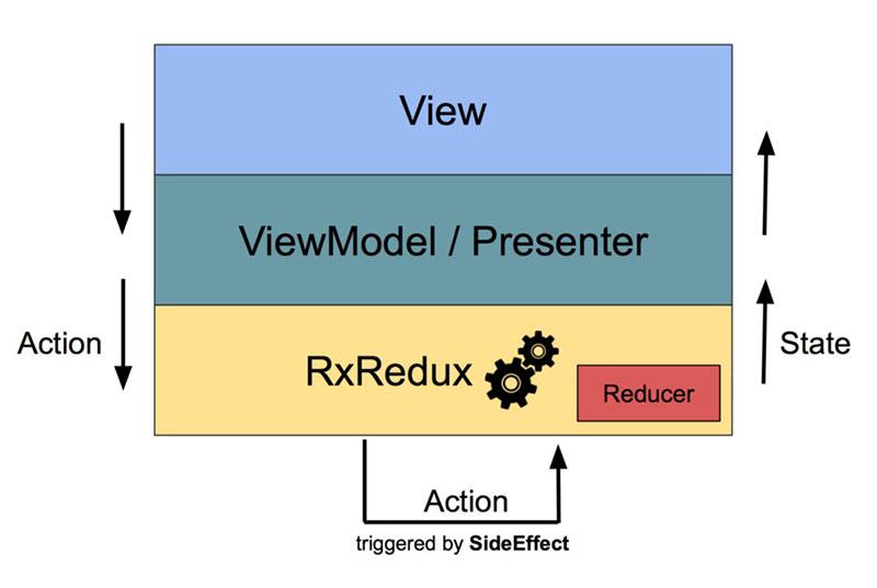 RxRedux