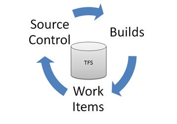 Visual Studio Team Foundation Server 2010 Image 2