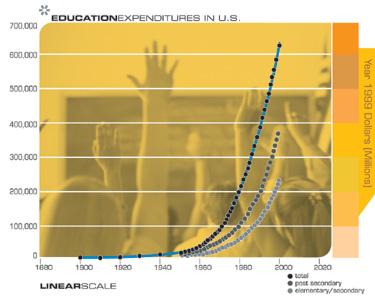 Расходы на образование в США (в миллионах долларов 1999 года)