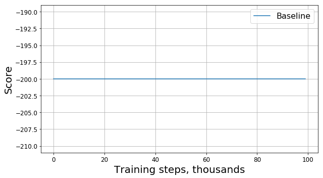 Baseline graph in the form of a straight line y = -200